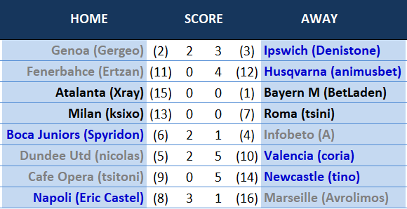 results21thMatchday.PNG
