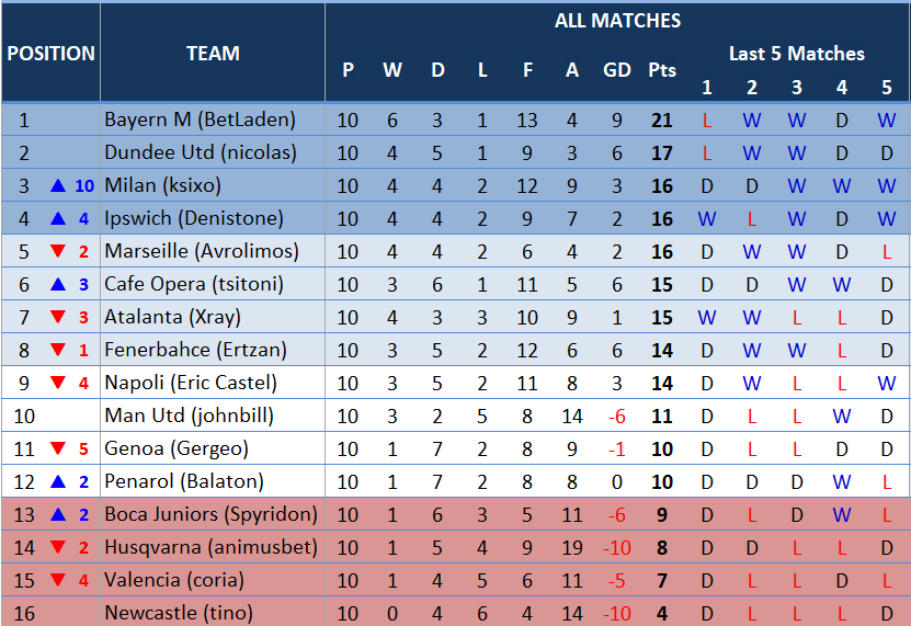 table10thmatchday.PNG