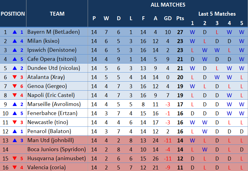table14thmatchday.PNG