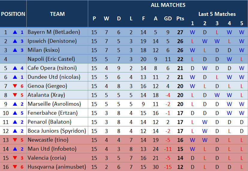 table15thmatchday.PNG