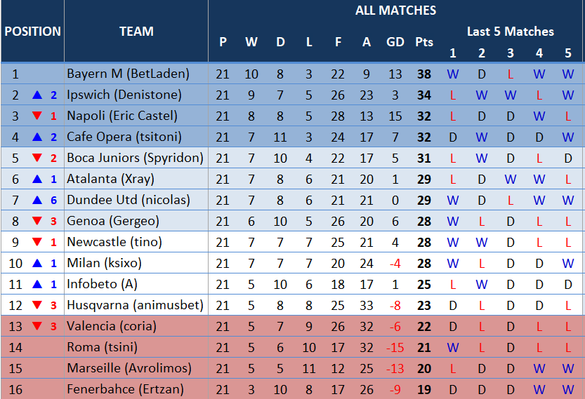 table21thmatchday.PNG