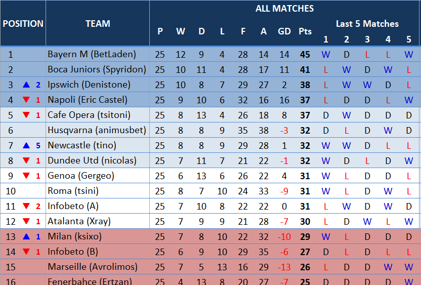 table25thmatchday.PNG