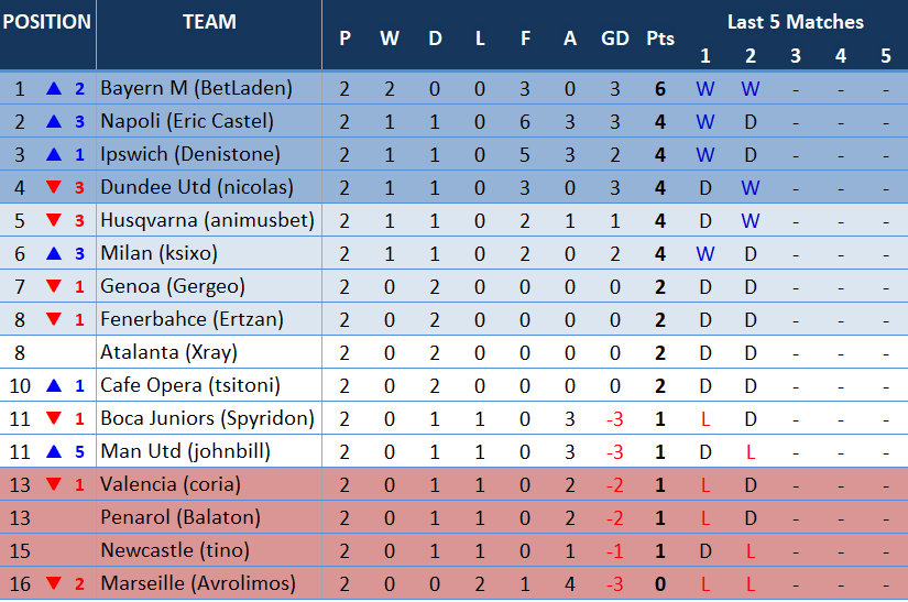 table2ndmatchday.PNG