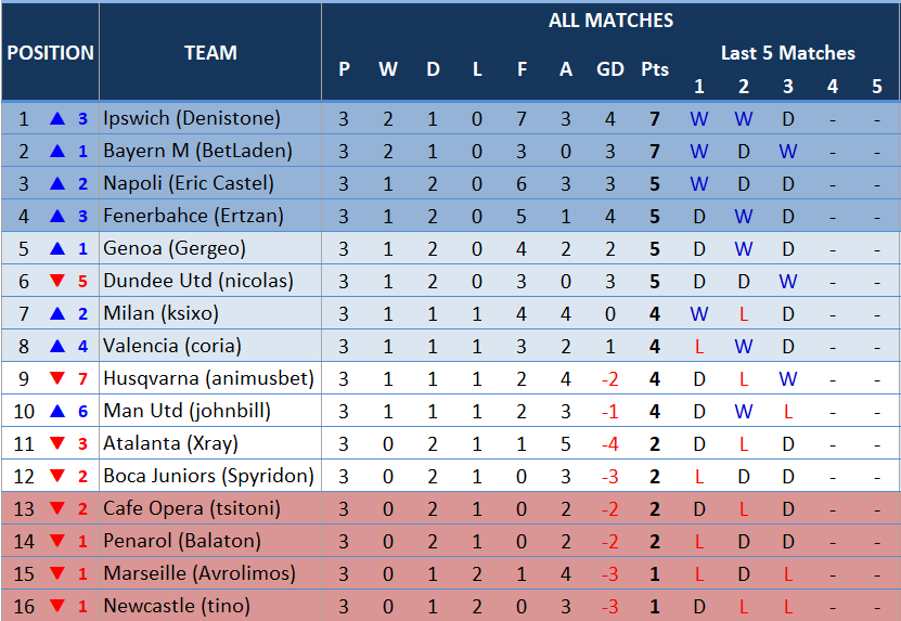 table3rdmatchday.PNG