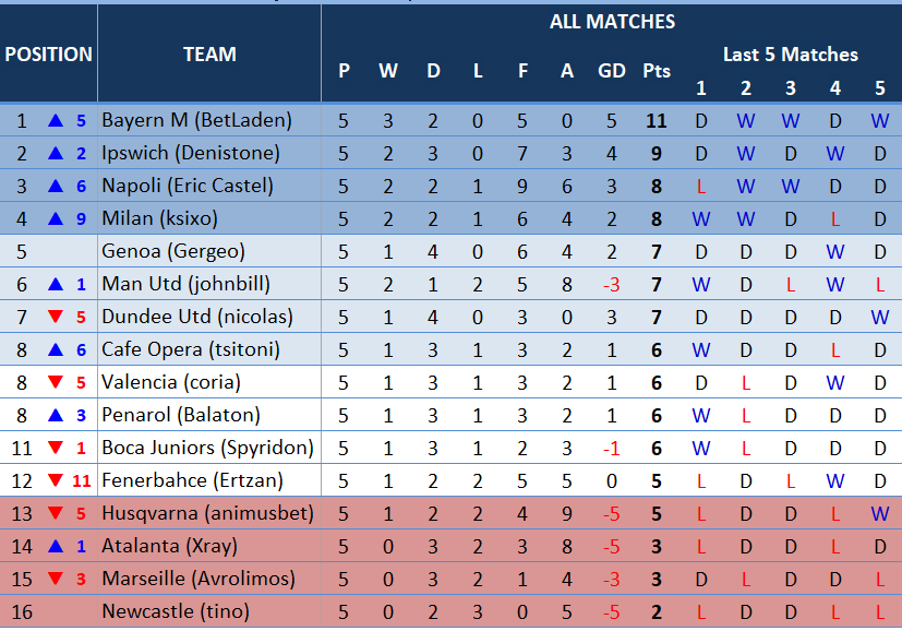 table5thmatchday.PNG