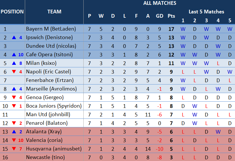 table7thmatchday.PNG