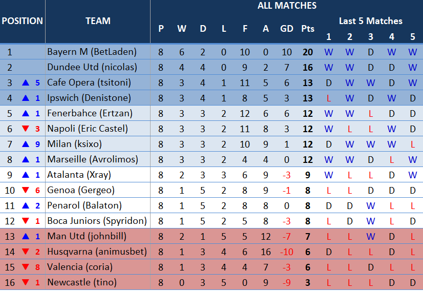 table8thmatchday.PNG