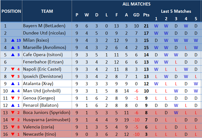 table9thmatchday.PNG