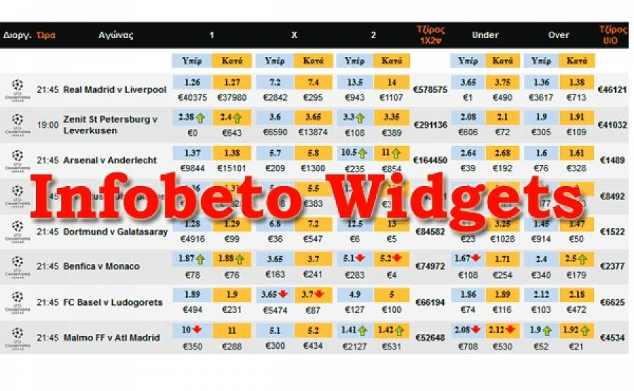 Widgets for betting sites